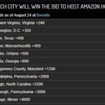 Image for the Tweet beginning: AMZN HQ2 betting odds. Top