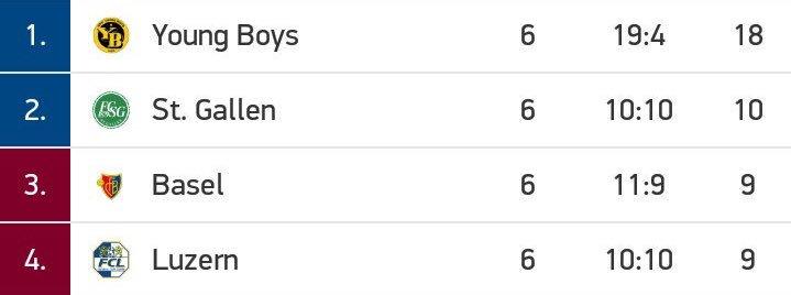 🔴📸|: خصم #مانشستر_يونايتد في دوري الابطال يونغ #بويز  متصدر الدوري بالعلامة الكاملة ،  لعب اليوم 120 دقيقة بدور ال 16 في بطولة الكأس 👌🏻