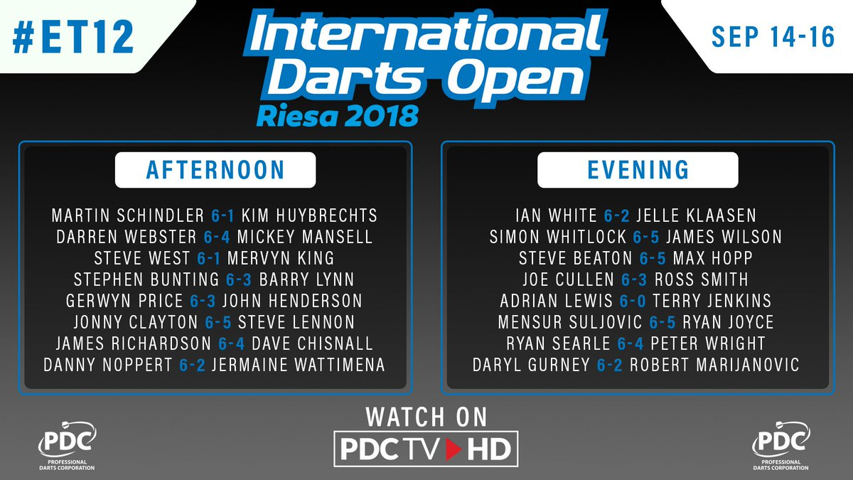 RESULTS   The second round of the International Darts Open has drawn to a close. 📺 Tune into PDCTV-HD tomorrow from 12pm BST to watch the final day of action from #ET12. ▶️ Results & streaming info: pdc.tv/node/7735