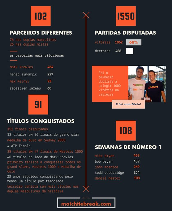 Alguns dos números absurdos da carreira de Daniel Nestor. 🇨🇦 Photo
