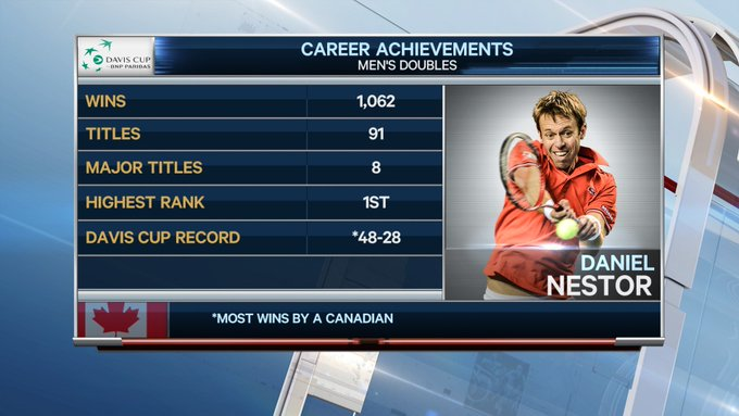 Daniel Nestor ends his playing career as a great ambassador for Canadian tennis Photo
