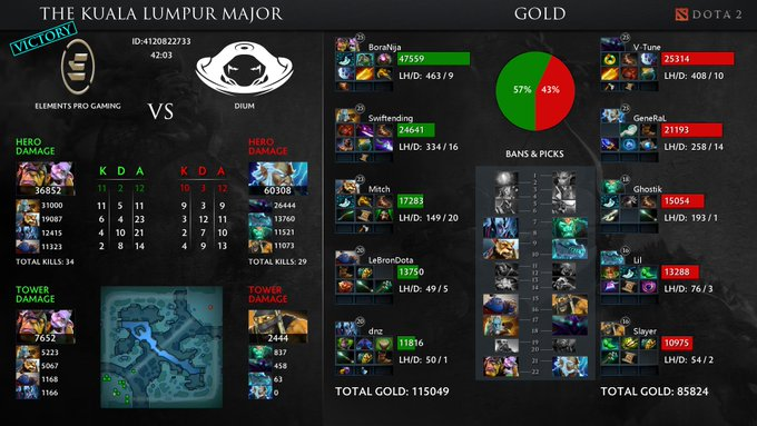 #Dota2 Elements Pro Gaming vs dium , [The Kuala Lumpur Major] Photo