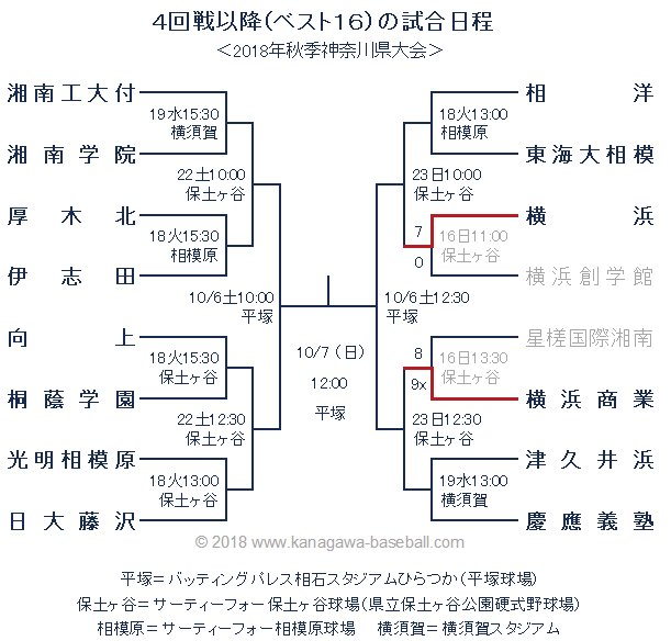 神奈川 県 高校 野球 ステーション