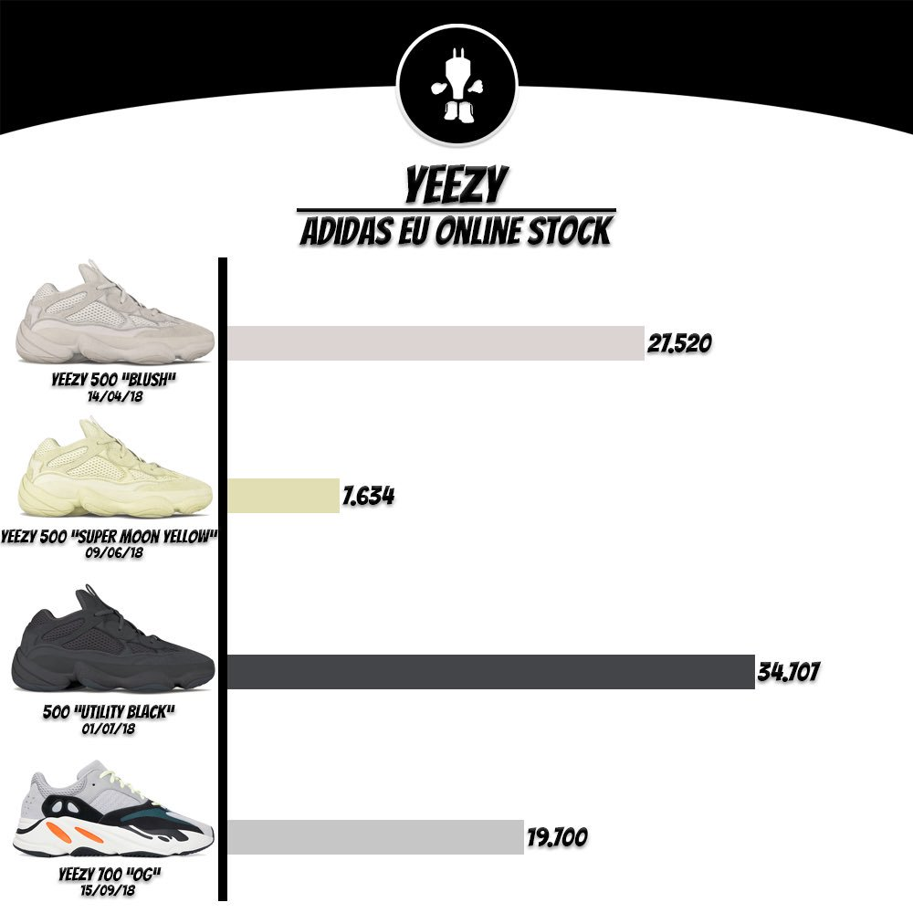 Adidas Yeezy Online Stock Numbers (EU