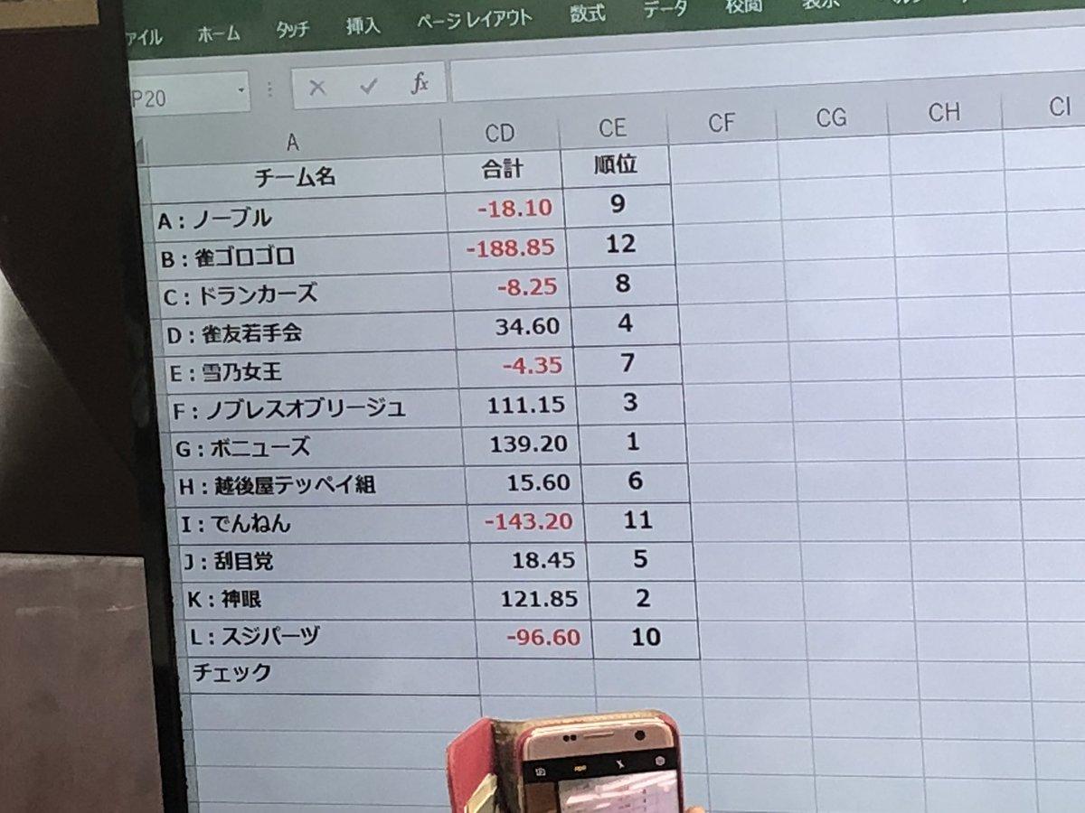 麻将連合 競技マージャンのプロ麻雀団体