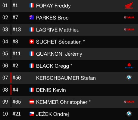 2 hours left, the classification has changed completely. End of safety car. Drama, drama, and more drama! #BOL2018 #FIMEWC Photo