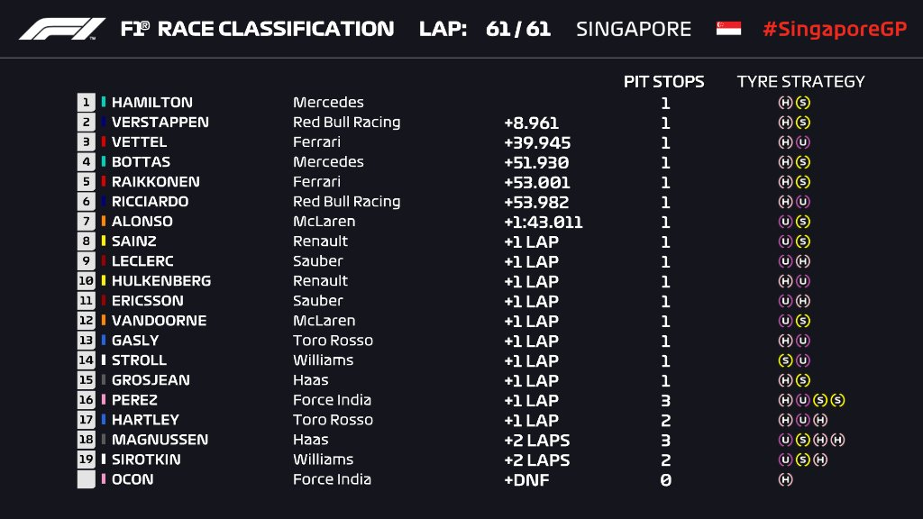 Formula 1 | GP Singapore 2018, ordine d'arrivo