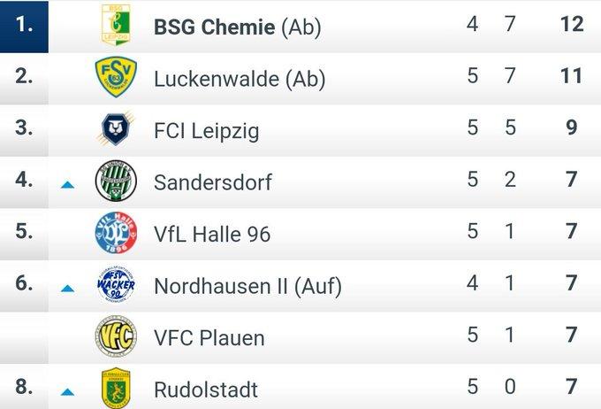 3:1 in Bernburg - Chemie lässt sich mal wieder von einem zwischenzeitlichen Ausgleich nicht beirren und grüßt in der NOFV-Oberliga Süd weiter von der Tabellenspitze 💚💪 #TVABSG #NiemandWieWir Foto
