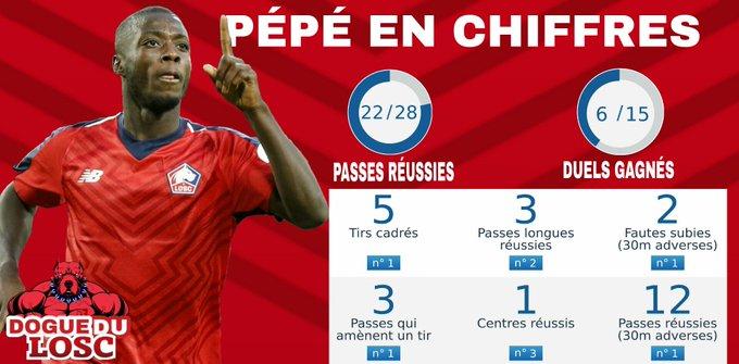 Le meilleur lillois du match. Nicolas Pépé en chiffres.👇 #ASCLOSC Photo