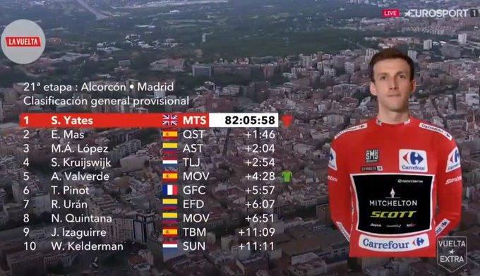 Final top 10 of #LaVuelta18 as Simon Yates takes a maiden Grand Tour victory. Photo