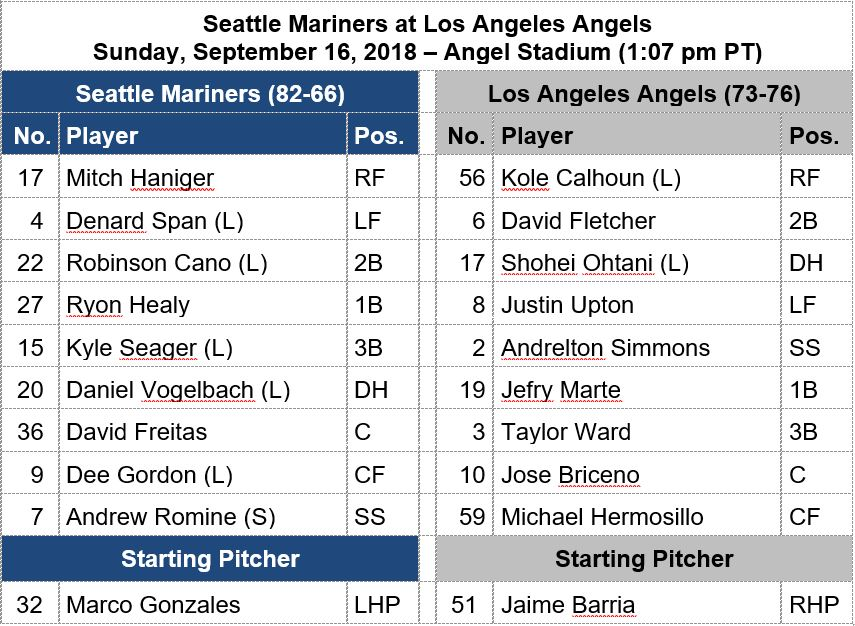 Todays #Mariners line-up for the 1:07 pm PT tilt at the Angels
