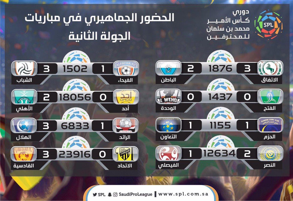 حصاد الجولة الثانية^جدول الترتيب^نتائج المباريات^الهدافين^أبرز أرقام الجولة^الكروت..