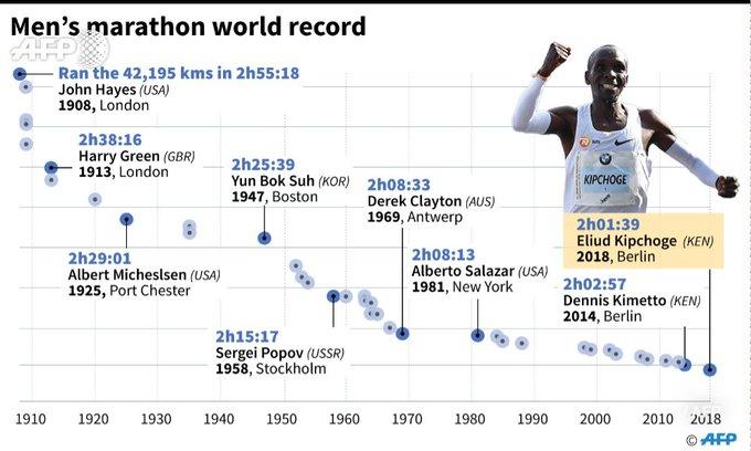 Kenyan Eliud Kipchoge sets a new marathon world record in Berlin Foto