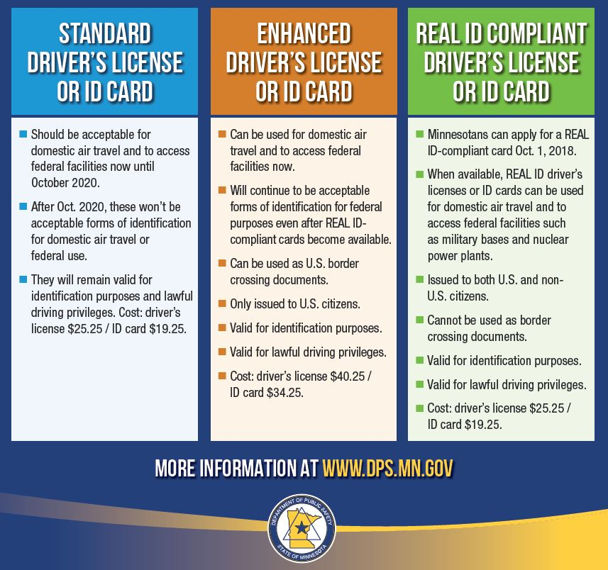 mn enhanced drivers license vs real id