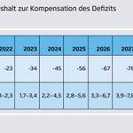 Bei Fortschreibung des aktuellen Trends verfehlt Deutschland sein rechtlich verbindliches Nicht-ETS-Klimaschutzziel für die Jahre 2021 bis 2030 um 616 Millionen Tonnen CO2, mit Kosten für den Bundeshaushalt in Höhe von 30 bis 60 Milliarden Euro. https://t.co/fDzceO8hIy