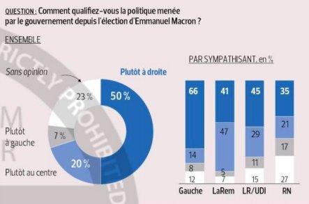 """Nuovo #sondaggio di @KantarFR per @Le_Figaro: il consenso verso @EmmanuelMacron è sceso al 19% (-16 da gennaio). Solo il 46% di chi lo votò al 1° turno oggi esprime un giudizio positivo. Per il 50% quelle del governo #Macron sono politiche """"di destra""""  - Ukustom"""