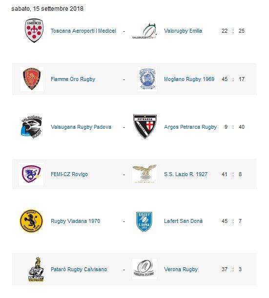 Risultati della 1° giornata del campionato di Rugby Man Top12:[Fonte FederRugby]#FederRugby #RugbyMan #Top12  - Ukustom