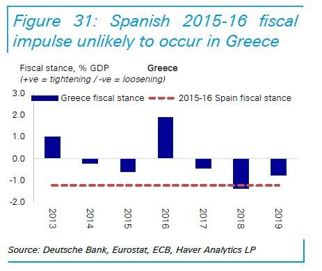 ... τους δημοσιονομικούς στόχους μπορεί να αποδειχθούν αντιπαραγωγικές εν  μέσω αυστηρότερων οικονομικών συνθηκών μέσω υψηλότερων αποδόσεων και  αβεβαιότητας. 436329dec3f