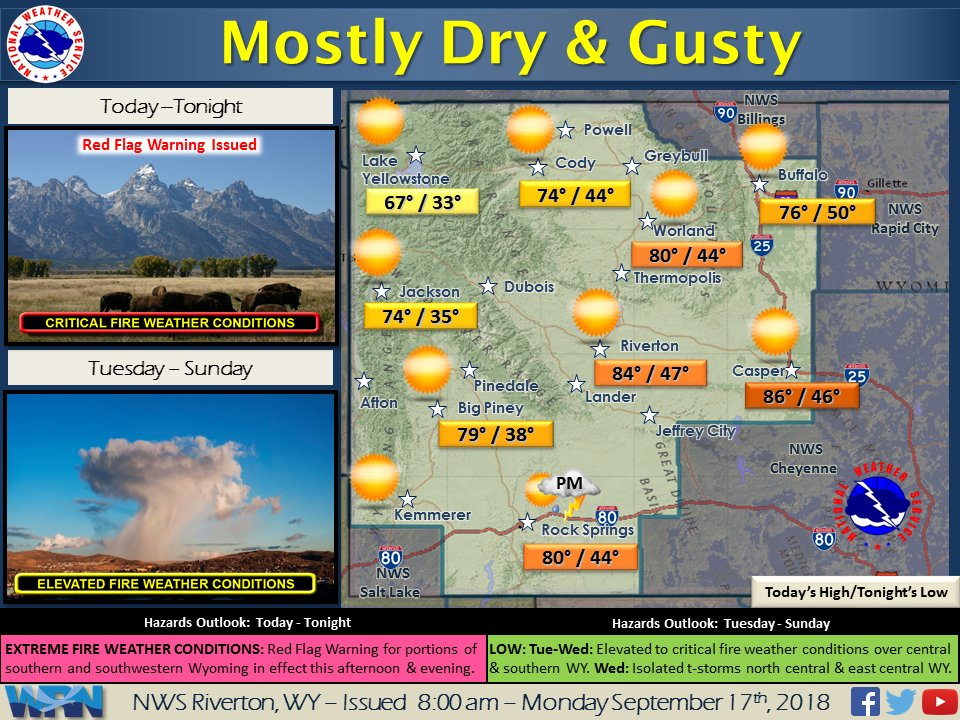 Warm and mostly dry again with critical #firewx conditions. A Red Flag Warning is in effect for much of central and southwestern Wyoming. #wywx