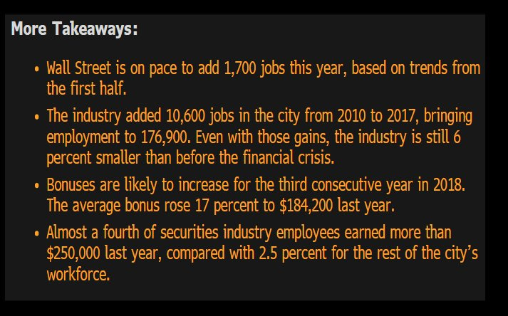 BREAKING: Wall Street pay reaches an average of $423K, the highest level since 2008  https://t.co/Yoek2Od8wU   @cfb_18 #TicTocNews