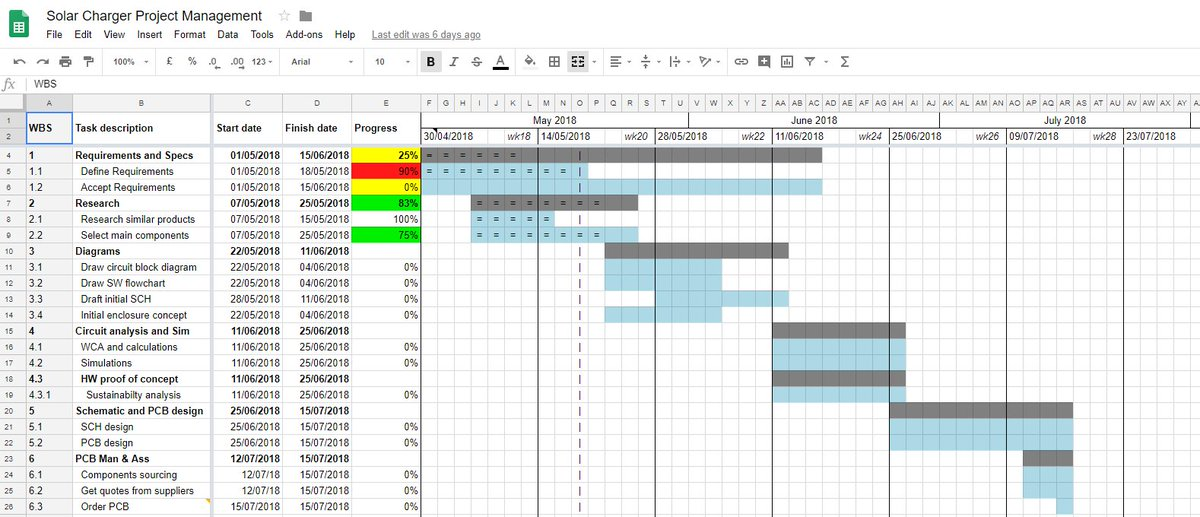 Developpa Electronics On Twitter Keep Track Of Your Electronics Project With Developpa S Gantt Chart Download For Free At The Resoures Section Electronics Projectmanagement Https T Co Zlvsozqthq Https T Co Zdce81xqpc