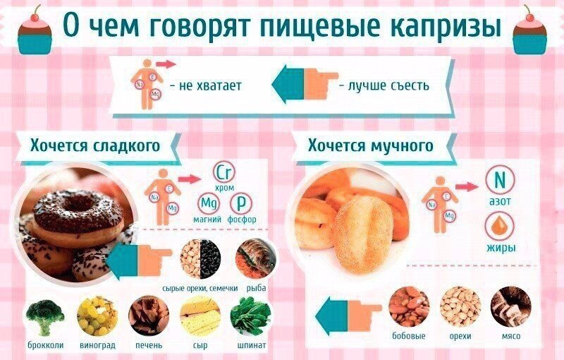 хочется сладкого чем заменить при диете