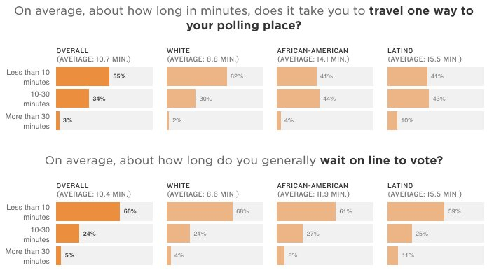 African Americans & Latinos have to travel nearly twice as far as whites to vote and then wait on longer lines to cast a ballot npr.org/2018/09/17/647…