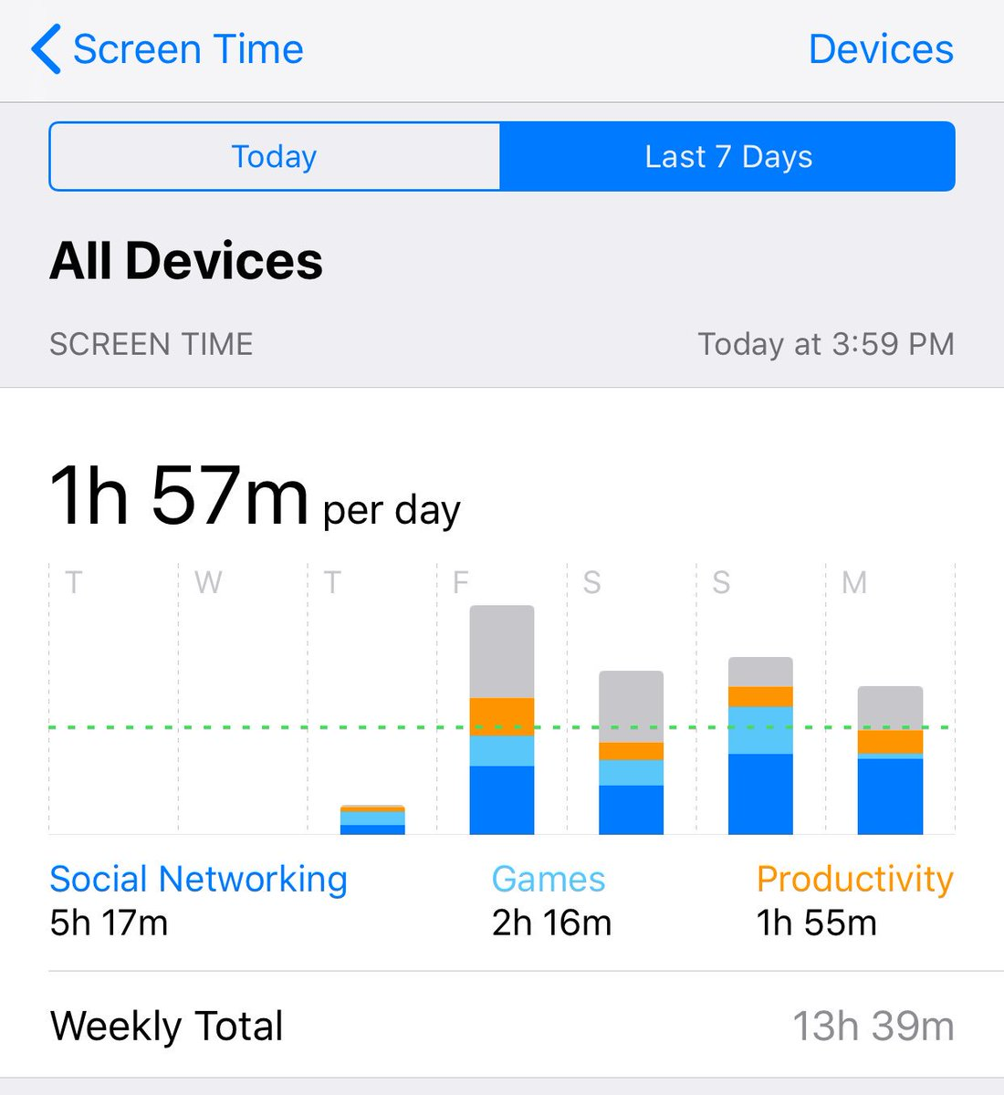 neil miller on twitter the iphone screen time app is going to make