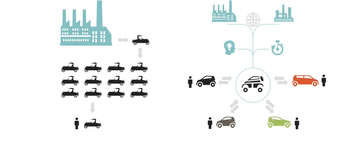 test Twitter Media - The economy has moved from mass production of standardized goods to mass customization of goods and services. Learn more: https://t.co/MnrJ74d8o2 #CEWeconomics https://t.co/C1VTJuzfuU