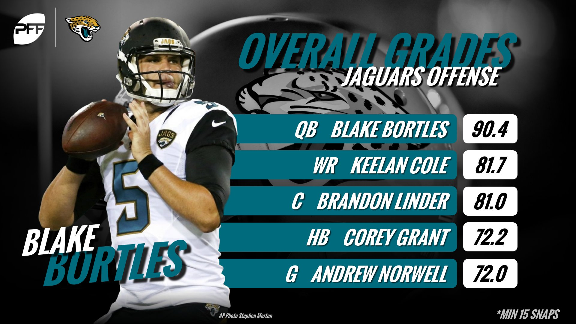 Blake Bortles delivered one of the best performances of his career as the Jaguars defeated the Patriots. https://t.co/cx8PWBCe04