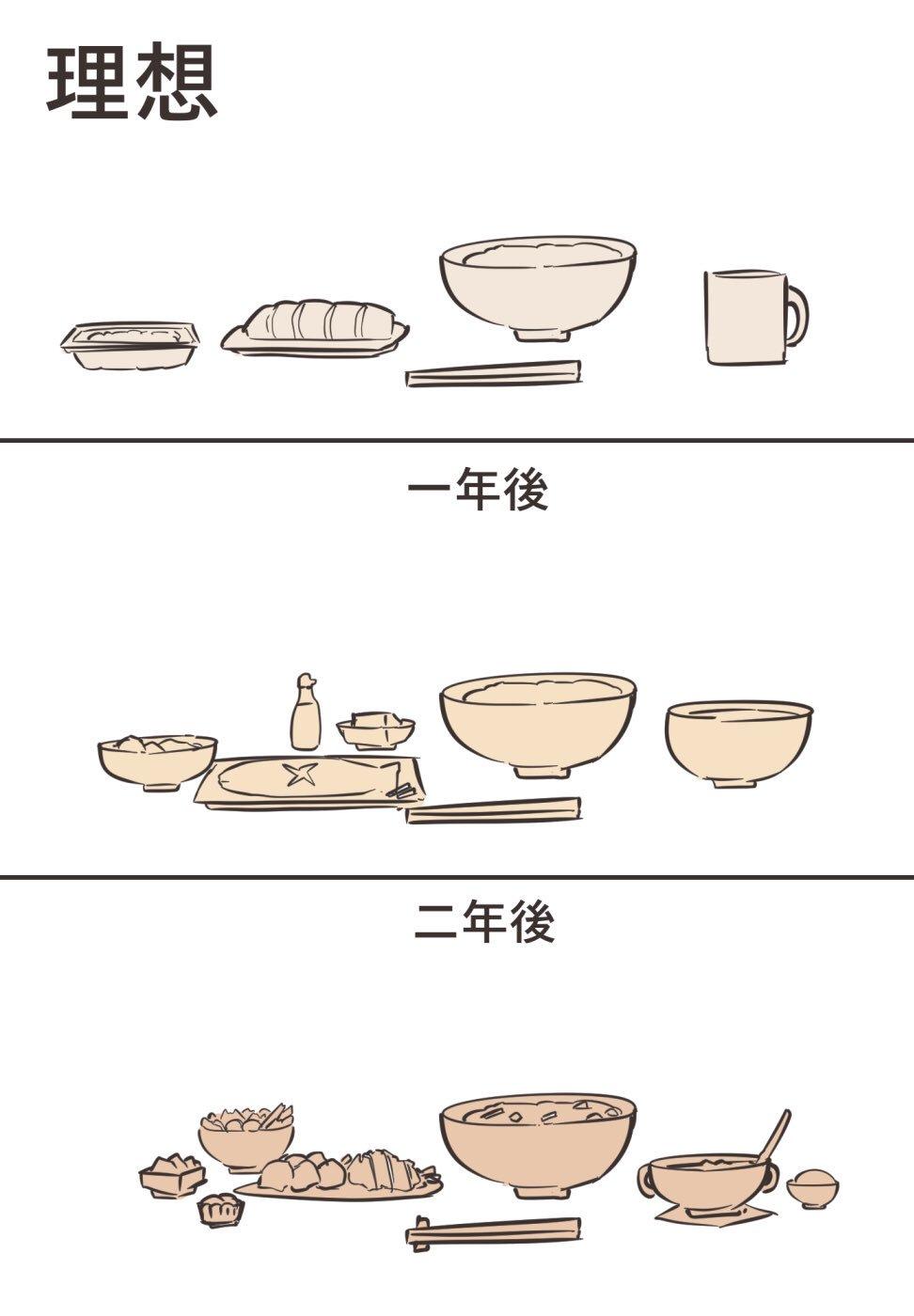 一人暮らしの料理スキル