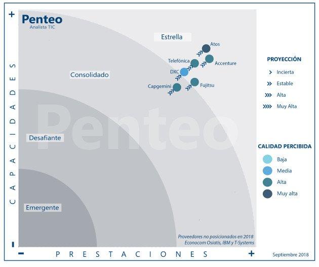 ¿Quién domina en el mercado del digital workplace? @penteoanalyst señala que todavía el 41%...