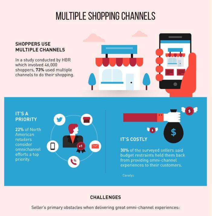 Roivenue On Twitter Lack Of CustomerAnalytics Across Channels Is