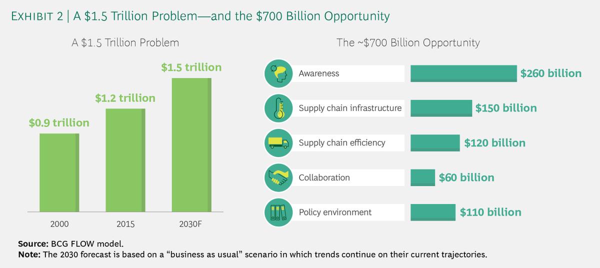 #FoodWaste, agire sui  5 fattori dello spreco di #cibo può ridurre i costi per 700 mld di $ all'anno: #infrastrutture, consapevolezza, mentalità aziendale che privilegia l'efficienza, poca collaborazione nella filiera, regolamenti insufficienti: http://bit.ly/BcgFoodWaste  - Ukustom
