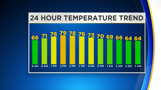 Your 24 hour temperature trend. Get the full forecast on KDKA-TV and at KDKA.com/weather #kdkawx