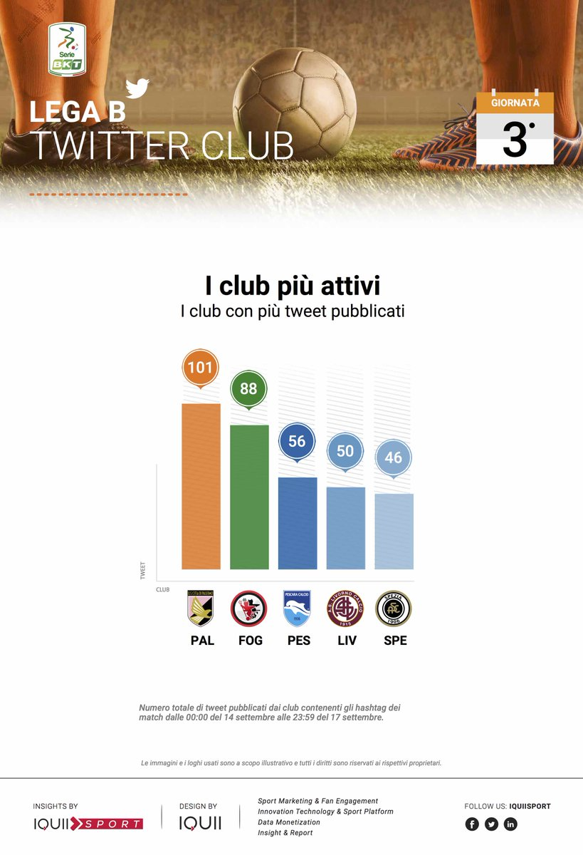 Gli account dei club che sono stati più attivi su #Twitter nel corso della 3^ giornata della #SerieB sono stati @palermocalcioit , @FoggiaCalcio e @PescaraCalcio [via: @IQUIISport]  - Ukustom