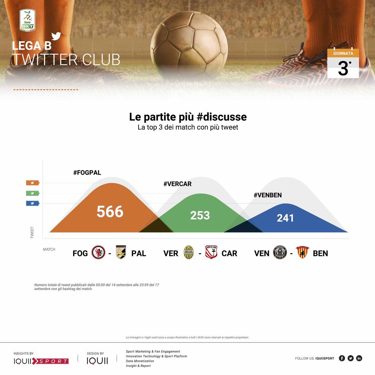 @FoggiaCalcio   @palermocalcioit #FOGPAL, @HellasVeronaFC  @carpifc1909 #VERCAR, @VeneziaFC_IT  @bncalcio #VENBEN sono stati i match più seguiti su @Twitter della 3^ giornata della #SerieBKT [via: @IQUIISport]  - Ukustom