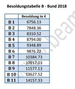 #Maaßen Präsident des Bundesamtes für Verfassungsschutz: Besoldungsgruppe B9 Staatssekretär (Bund): Besoldungsgruppe B11 @welt  (Quellen: https://t.co/0nop2vPrRC, https://t.co/0igWKiT9uL)
