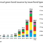 Image for the Tweet beginning: Green bond issuance exceeds $100