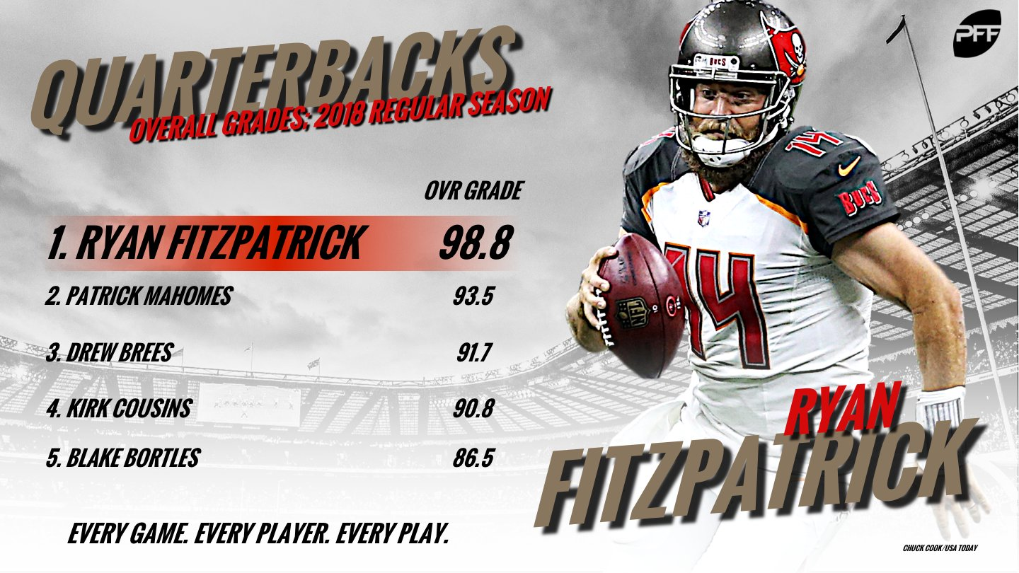 The highest graded quarterback in the NFL through two weeks?  Ryan Fitzpatrick. https://t.co/I8QEe8z6LA