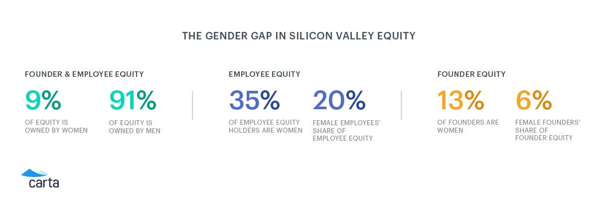 #TheGapTable shows that gender bias in #SiliconValley & #tech is hurting organizations and their innovators at every level. #MANAGERS:  If you want tools to combat gender & racial bias on your team --- start with our #biasinterrupters @ https://t.co/S20v499YIE #TechTuesday