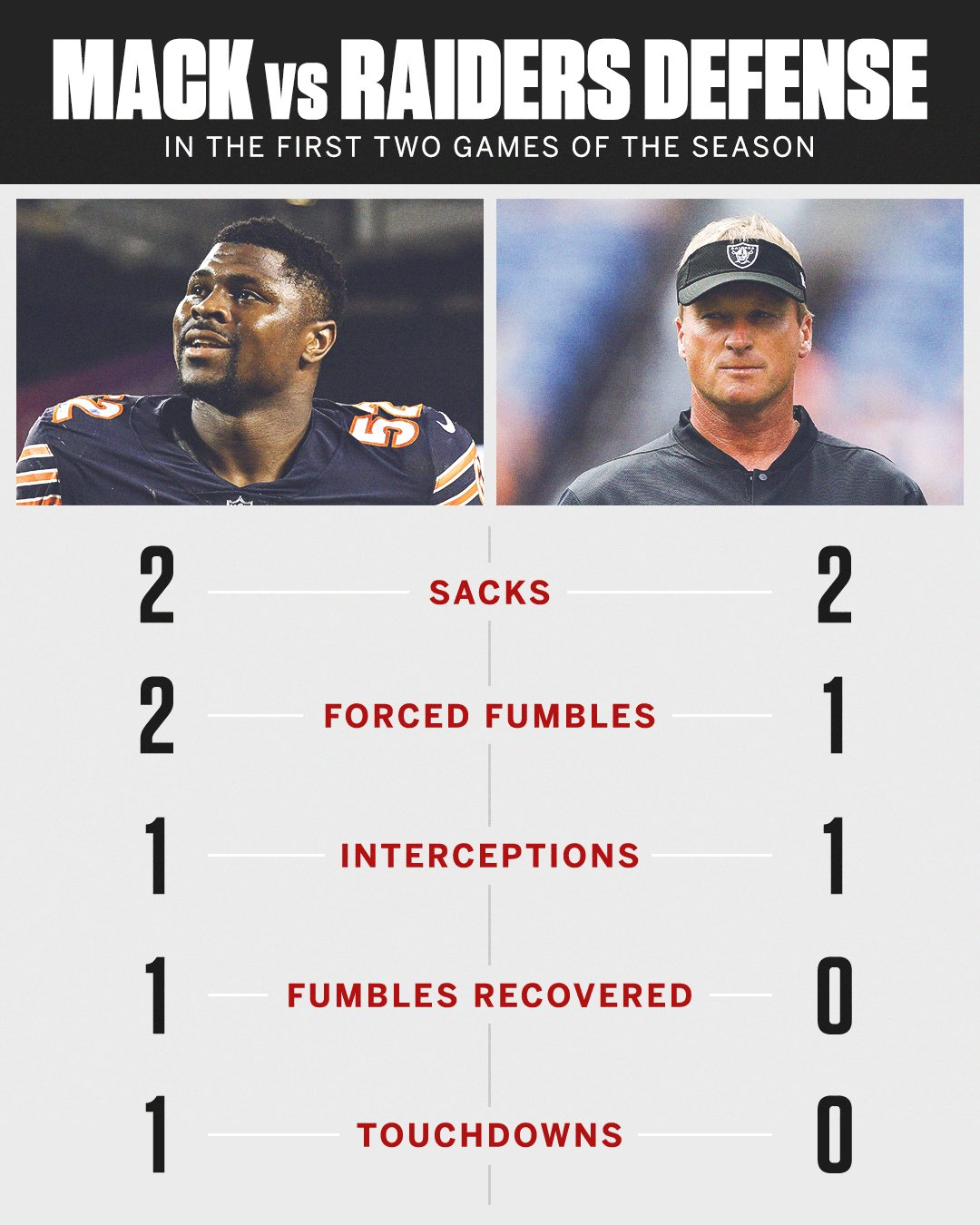 After two games, Khalil Mack has produced better numbers than the entire Raiders defense. https://t.co/SxHQXIzZvQ