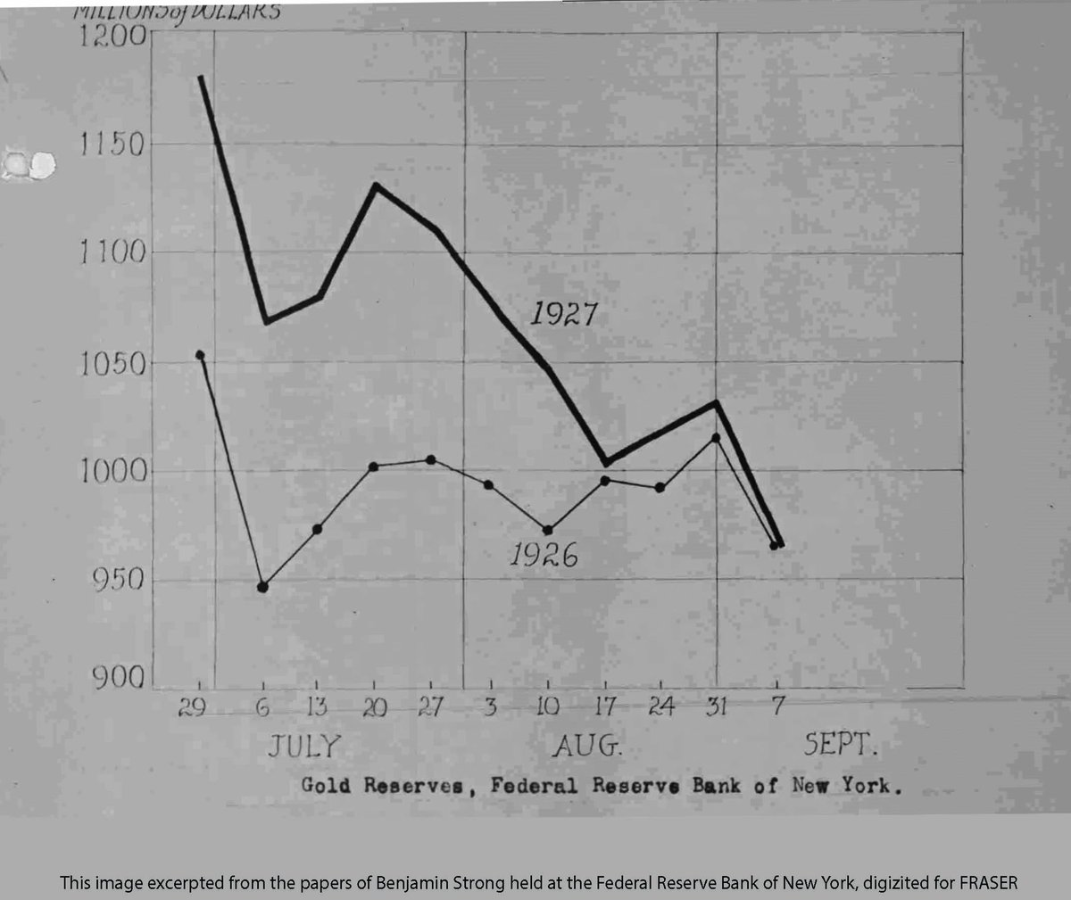 From the #archives: Gold reserves held by the New York Fed, Q3 1926 and 1927 ow.ly/LmPY30lDXom
