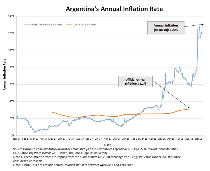 #Argentina's annual #inflation rate measured for today is 130%.