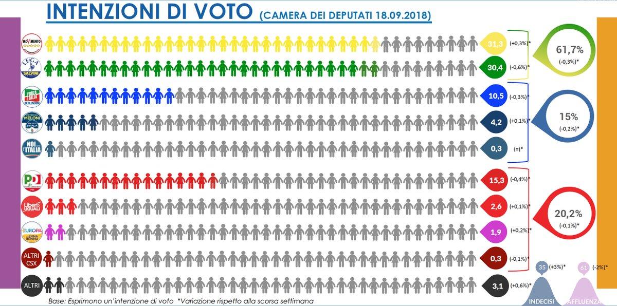 #VoxPopuli per @Affaritaliani #sondaggio #intenzionidivoto @Mov5Stelle al primo posto (31,3%), @LegaSalvini al secondo posto (30,4%) @pdnetwork a quota 15,3%, @forza_italia al 10,5%, @FratellidItaIia al 4,2%. @BaldassariR @lucamorvilli @EuropeElects  http:// www.affaritaliani.it/politica/palazzo-potere/vox-populi-x-palazzi-potere-560779.html  - Ukustom