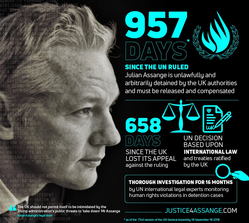 As of today—start of the 73rd UN General Assembly—957 days have passed since the UN ruled Julian Assange is unlawfully & arbitrarily detained by the UK authorities and must be released & compensated. justice4assange.com #FreeAssange