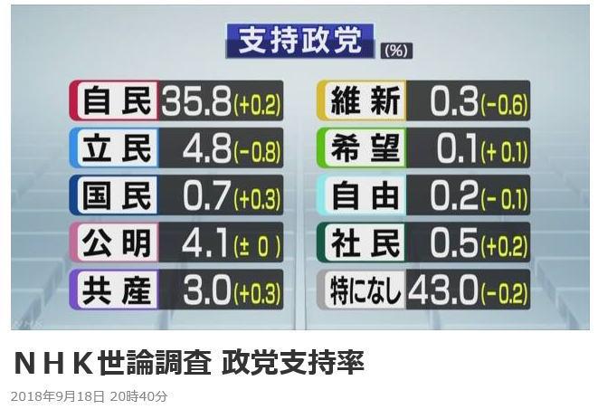 NHK世論調査2018/09