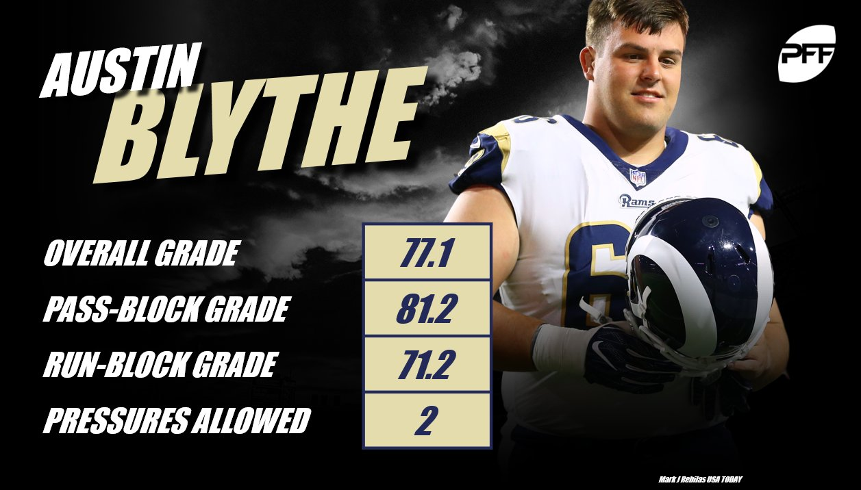 Austin Blythe has been impressive for the Rams so far this year. https://t.co/wf2MUc76ho