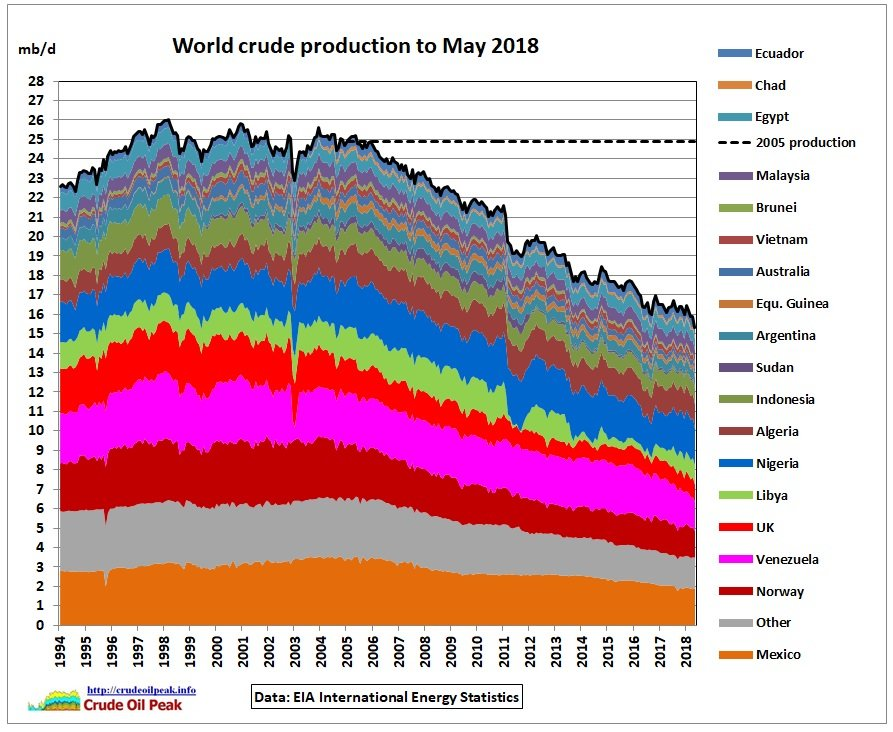 test Twitter Media - #PeakOil #Energy We're only pursuing #Fracking because conventional crude oil has peaked | What happened to crude oil production after the first peak in 2005?  https://t.co/aXoo9t6Gop   The whole system will peak when the US shale oil peaks... https://t.co/dhb6D0TbRT