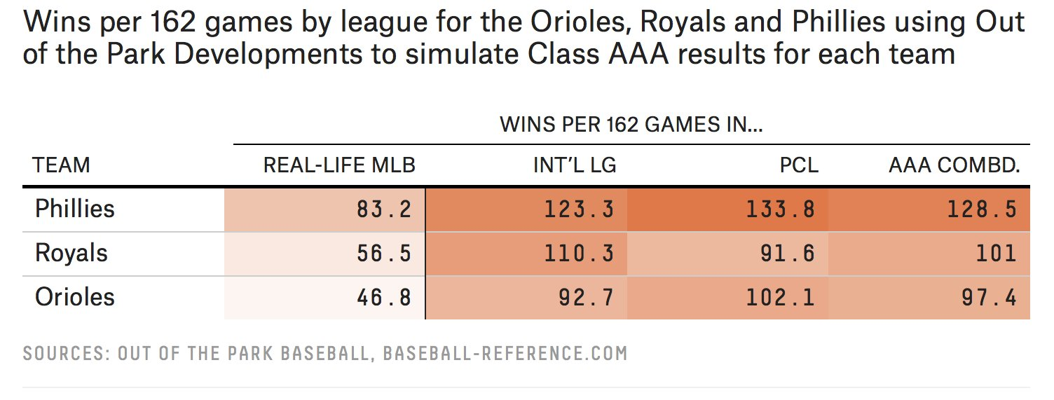 How would MLB's worst (and most average) do in Triple-A? https://t.co/NkDMYaDPFS https://t.co/iRrr9OVHSY